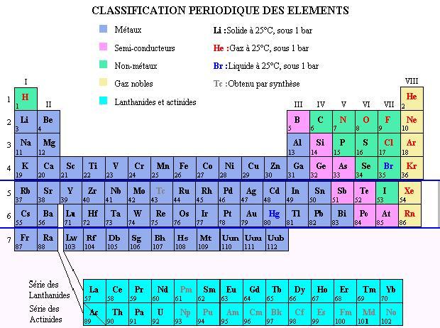 La classification p riodique - Table des elements periodiques ...