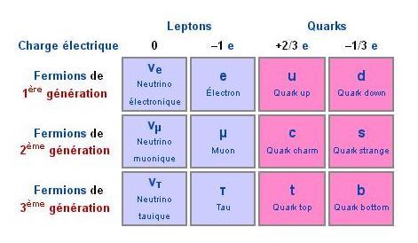 Resultado de imagen de Partículas elementales